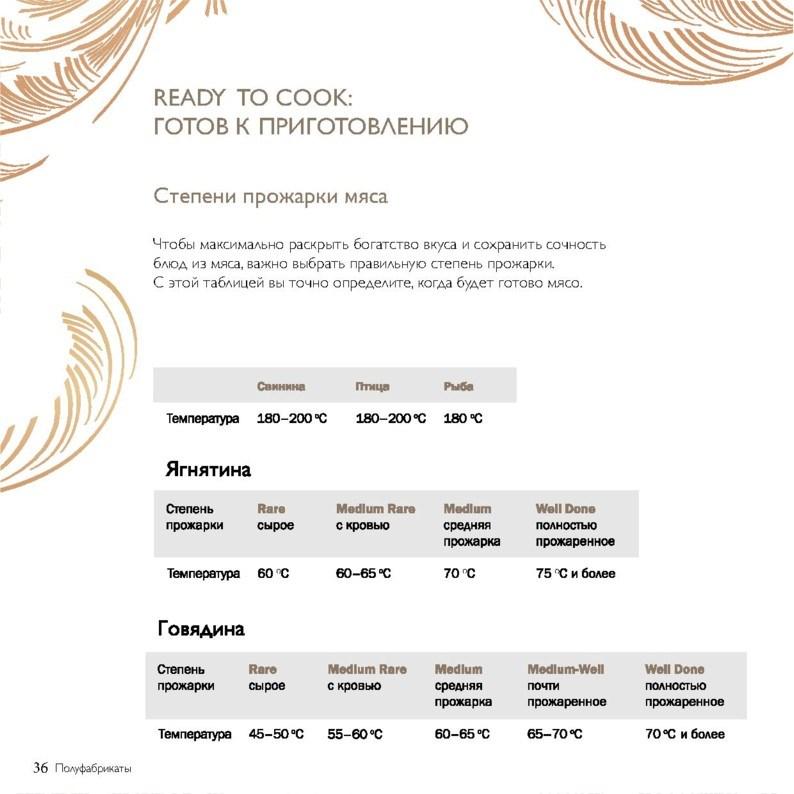 Лучшие цены на товары в Азбуке Вкуса г. Москва